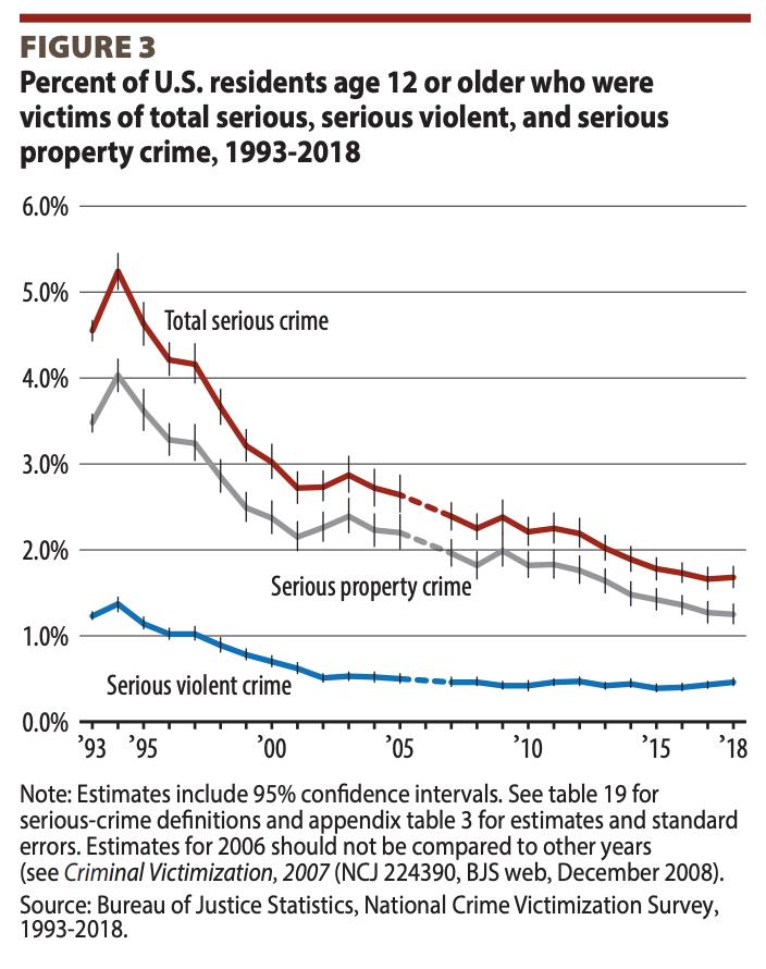 Invictus Martial Arts - Violent Crime FBI