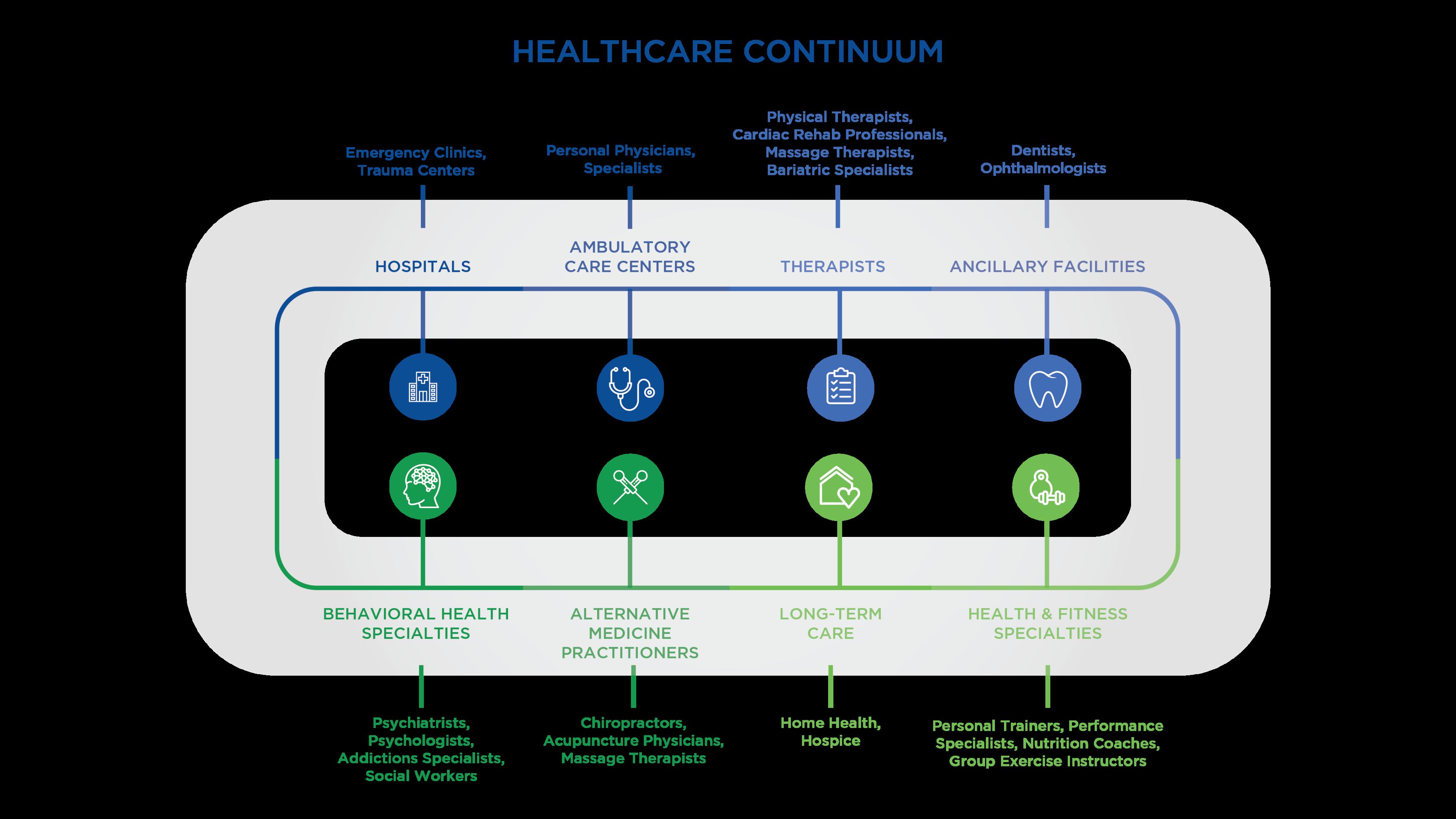 health care continuum